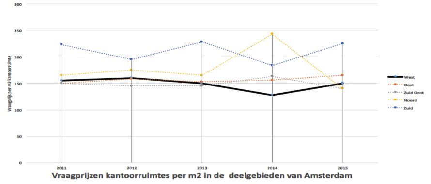 Vraagprijzen-kantoorruimte-Amsterdam