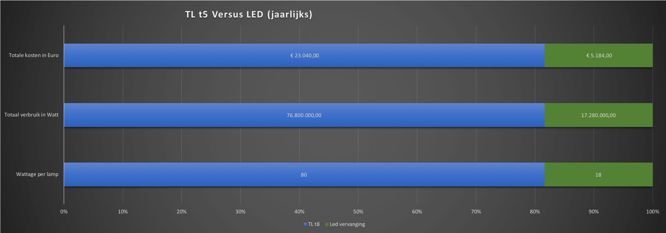 duurzaam-ondernemen-led-versus-tl5-verlichting