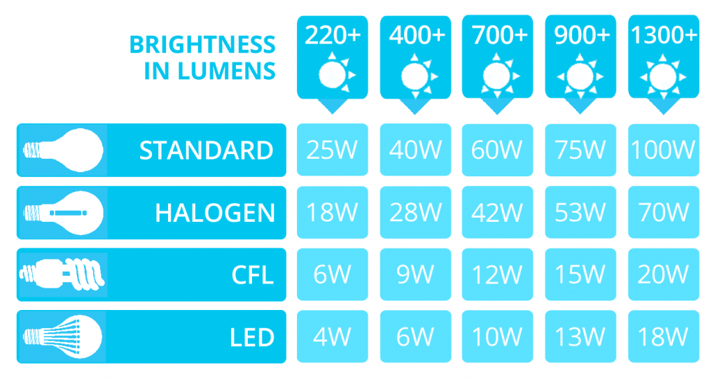 led-lumens-to-watts-conversion-chart